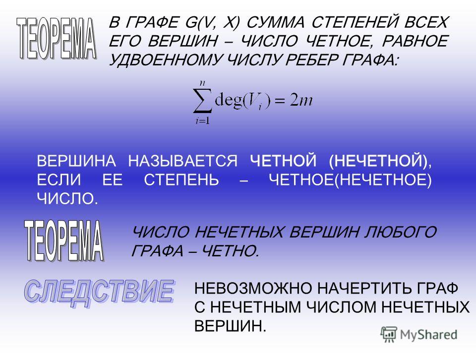 В ГРАФЕ G(V, X) СУММА СТЕПЕНЕЙ ВСЕХ ЕГО ВЕРШИН – ЧИСЛО ЧЕТНОЕ, РАВНОЕ УДВОЕННОМУ ЧИСЛУ РЕБЕР ГРАФА: ВЕРШИНА НАЗЫВАЕТСЯ ЧЕТНОЙ (НЕЧЕТНОЙ), ЕСЛИ ЕЕ СТЕПЕНЬ – ЧЕТНОЕ(НЕЧЕТНОЕ) ЧИСЛО. ЧИСЛО НЕЧЕТНЫХ ВЕРШИН ЛЮБОГО ГРАФА – ЧЕТНО. НЕВОЗМОЖНО НАЧЕРТИТЬ ГРАФ