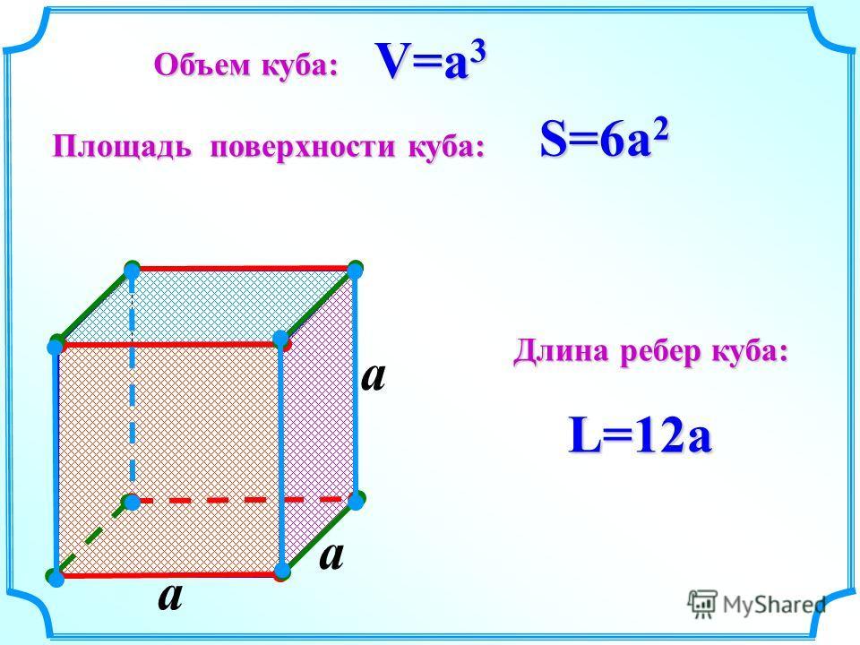 a V=a 3 S=6a 2 L=12a Объем куба: Площадь поверхности куба: Длина ребер куба: a a