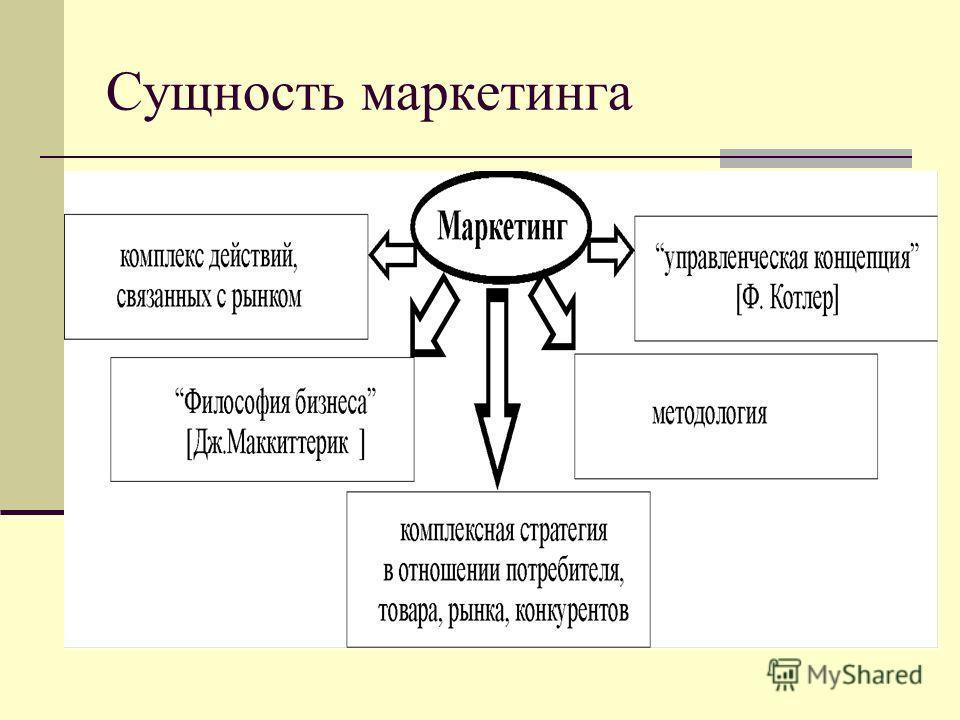 Шпаргалки Определение Предмета, Объекта И Особенностей Промышленного Маркетинга