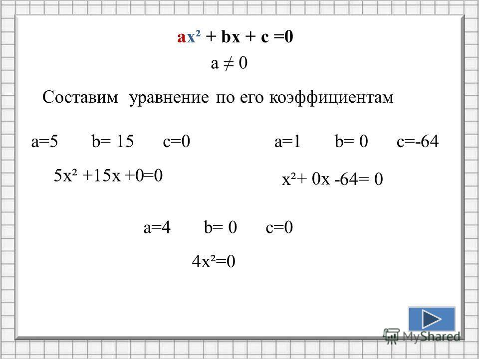 ax² + bx + c =0 а 0 Составим уравнение по его коэффициентам а=5 b= 15 c=0 5х² +15х+0=0 а=1 b= 0 c=-64 х²+ 0х-64= 0 а=4 b= 0 c=0 4х²=0