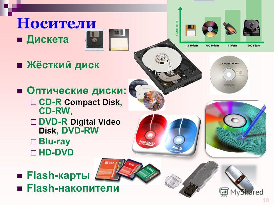 10 Носители Дискета Жёсткий диск Оптические диски: CD-R Compact Disk, CD-RW, DVD-R Digital Video Disk, DVD-RW Blu-ray HD-DVD Flash-карты Flash-накопители