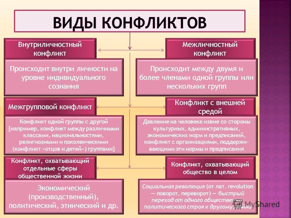 Внутриличностный конфликт Межгрупповой конфликт Конфликт, охватывающий отдельные сферы общественной жизни Конфликт, охватывающий общество в целом Конфликт с внешней средой Межличностный конфликт Происходит между двумя и более членами одной группы или
