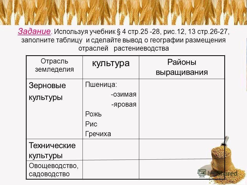 Задание. Используя учебник § 4 стр.25 -28, рис.12, 13 стр.26-27, заполните таблицу и сделайте вывод о географии размещения отраслей растениеводства Отрасль земледелия культура Районы выращивания Зерновые культуры Пшеница: -озимая -яровая Рожь Рис Гре