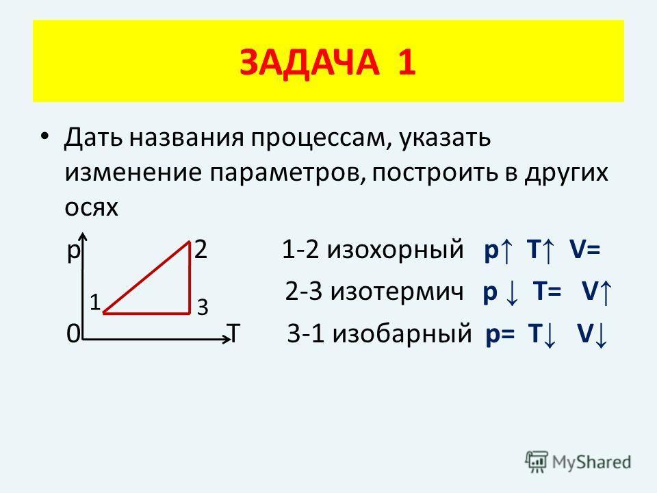 ЗАДАЧА 1 Дать названия процессам, указать изменение параметров, построить в других осях р 2 1-2 изохорный р Т V= 2-3 изотермич р Т= V 0 Т 3-1 изобарный р= Т V 1 3