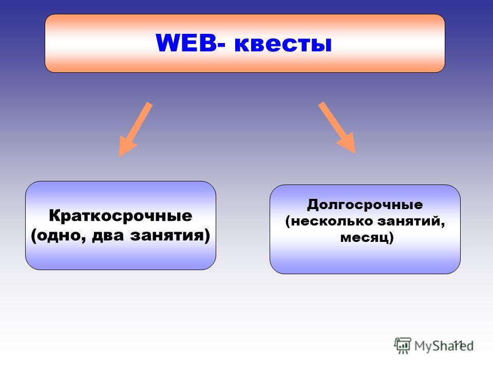 11 WEB- квесты Краткосрочные (одно, два занятия) Долгосрочные (несколько занятий, месяц)
