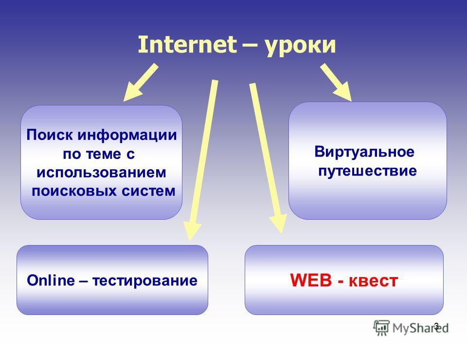 3 Internet – уроки Поиск информации по теме с использованием поисковых систем Виртуальное путешествие Online – тестирование WEB - квест