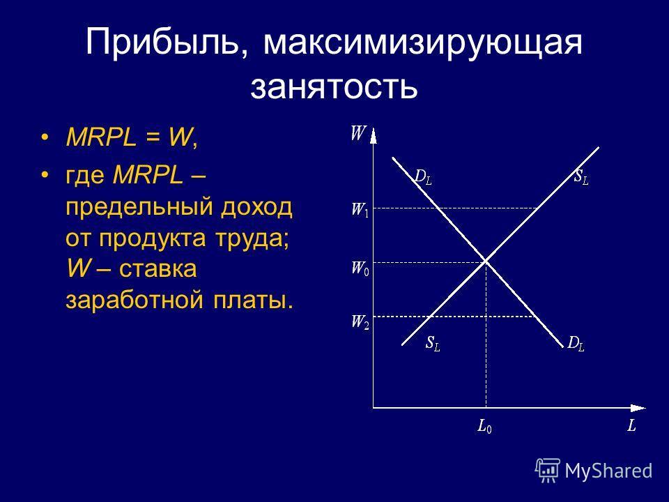Прибыль, максимизирующая занятость MRPL = W, где MRPL – предельный доход от продукта труда; W – ставка заработной платы.