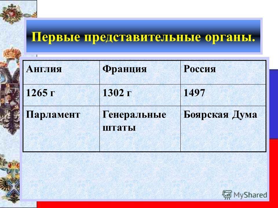 Первые представительные органы. АнглияФранцияРоссия 1265 г1302 г1497 ПарламентГенеральные штаты Боярская Дума