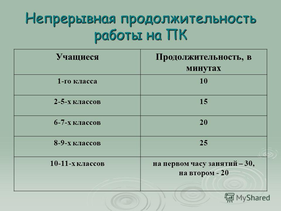 Непрерывная продолжительность работы на ПК УчащиесяПродолжительность, в минутах 1-го класса10 2-5-х классов15 6-7-х классов20 8-9-х классов25 10-11-х классовна первом часу занятий – 30, на втором - 20