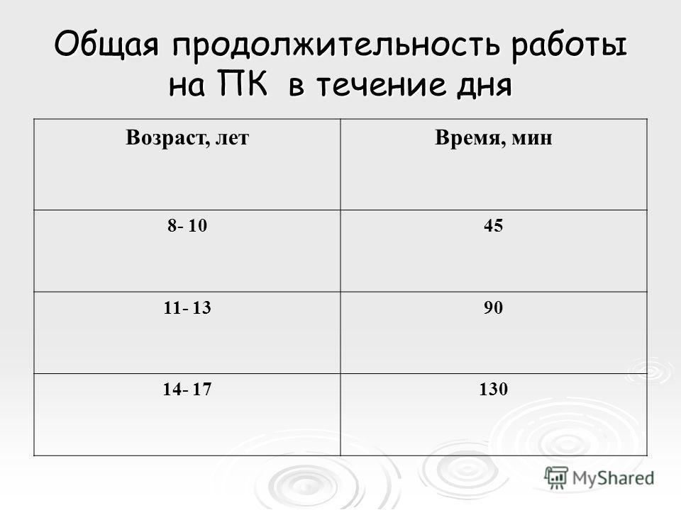 Общая продолжительность работы на ПК в течение дня Возраст, летВремя, мин 8- 1045 11- 1390 14- 17130