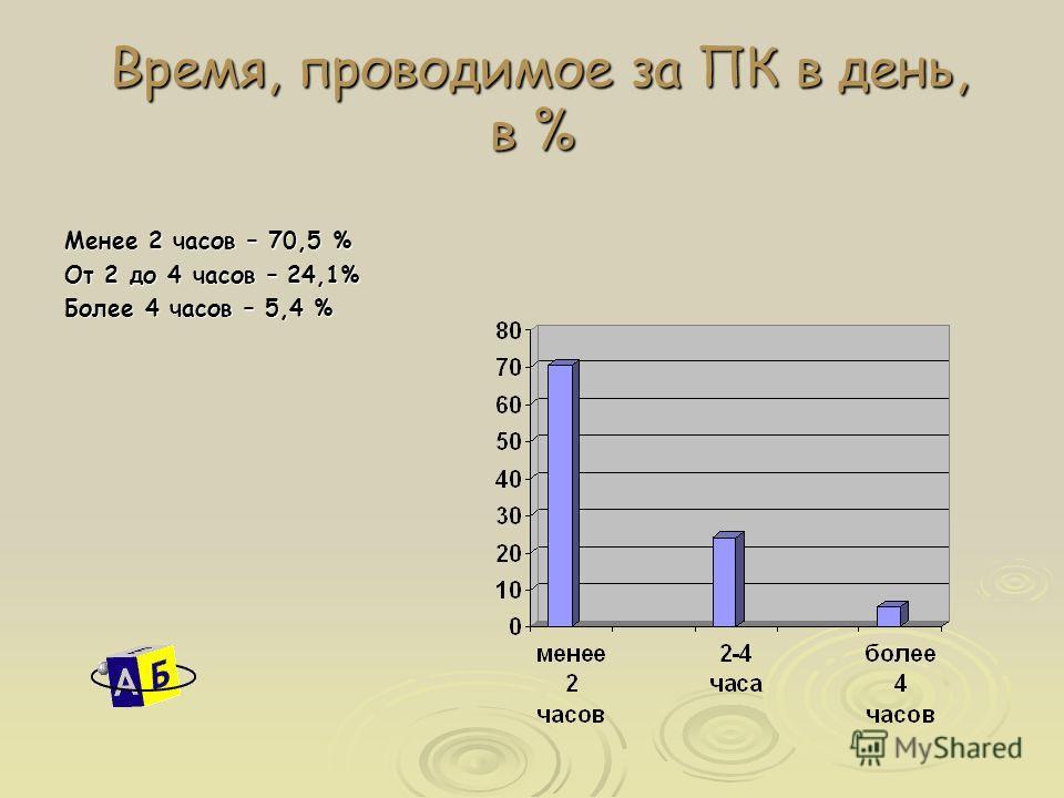 Время, проводимое за ПК в день, в % Время, проводимое за ПК в день, в % Менее 2 часов – 70,5 % От 2 до 4 часов – 24,1% Более 4 часов – 5,4 %