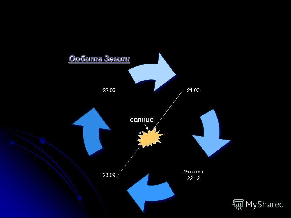 21.03 Экватор 22.12 23.09 22.06 солнце Орбита Земли