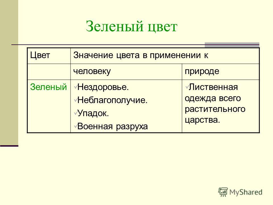 Зеленый цвет ЦветЗначение цвета в применении к человекуприроде Зеленый Нездоровье. Неблагополучие. Упадок. Военная разруха Лиственная одежда всего растительного царства.