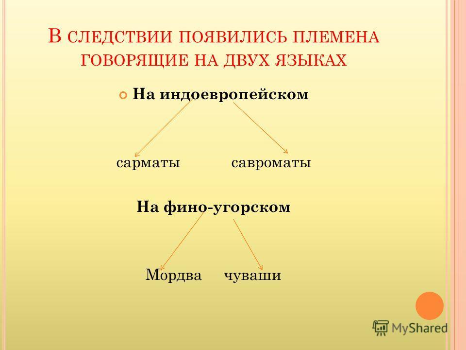 В СЛЕДСТВИИ ПОЯВИЛИСЬ ПЛЕМЕНА ГОВОРЯЩИЕ НА ДВУХ ЯЗЫКАХ На индоевропейском сарматы савроматы На фино-угорском Мордва чуваши
