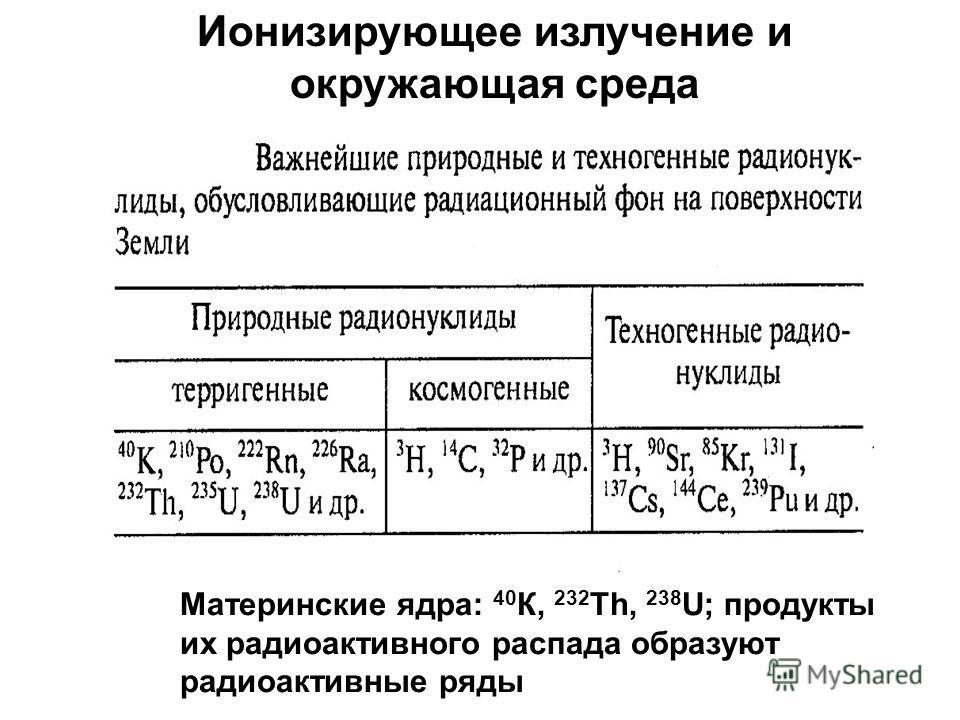 Ионизирующее излучение и окружающая среда Материнские ядра: 40 К, 232 Th, 238 U; продукты их радиоактивного распада образуют радиоактивные ряды