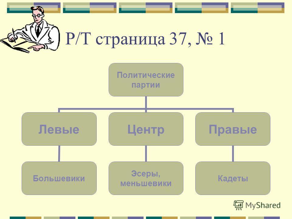 Р/Т страница 37, 1 Политические партии Левые Большевики Центр Эсеры, меньшевики Правые Кадеты