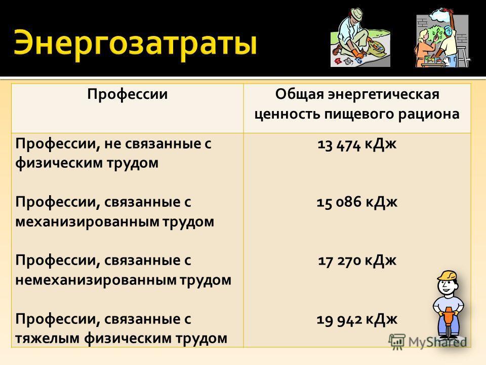 ПрофессииОбщая энергетическая ценность пищевого рациона Профессии, не связанные с физическим трудом Профессии, связанные с механизированным трудом Профессии, связанные с немеханизированным трудом Профессии, связанные с тяжелым физическим трудом 13 47