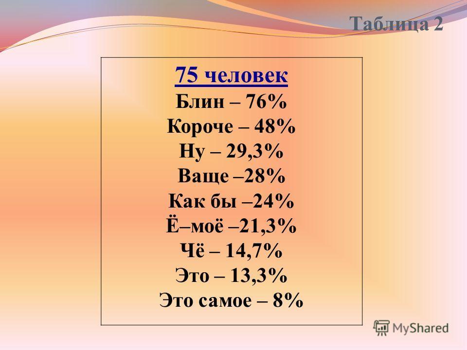 Таблица 2 75 человек Блин – 76% Короче – 48% Ну – 29,3% Ваще –28% Как бы –24% Ё–моё –21,3% Чё – 14,7% Это – 13,3% Это самое – 8%