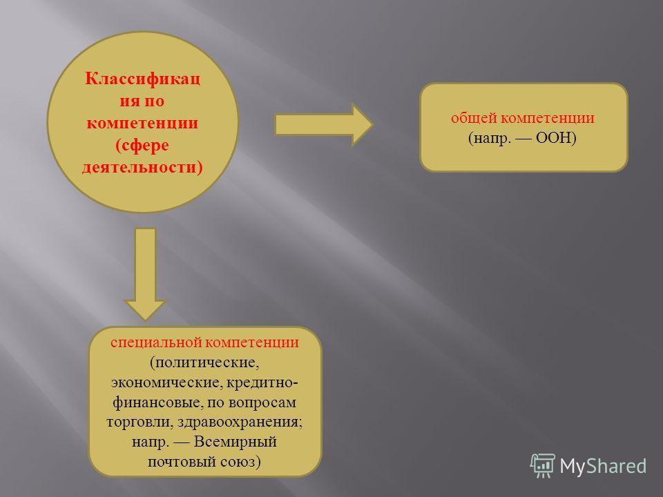 Классификац ия по компетенции (сфере деятельности) специальной компетенции (политические, экономические, кредитно- финансовые, по вопросам торговли, здравоохранения; напр. Всемирный почтовый союз) общей компетенции (напр. ООН)