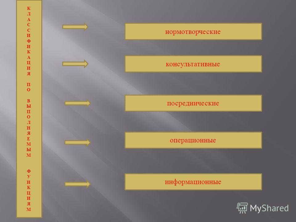 КЛАССИФИКАЦИЯ ПО ВЫПОЛНЯЕМЫМ ФУНКЦИЯМКЛАССИФИКАЦИЯ ПО ВЫПОЛНЯЕМЫМ ФУНКЦИЯМ нормотворческие консультативные посреднические операционные информационные