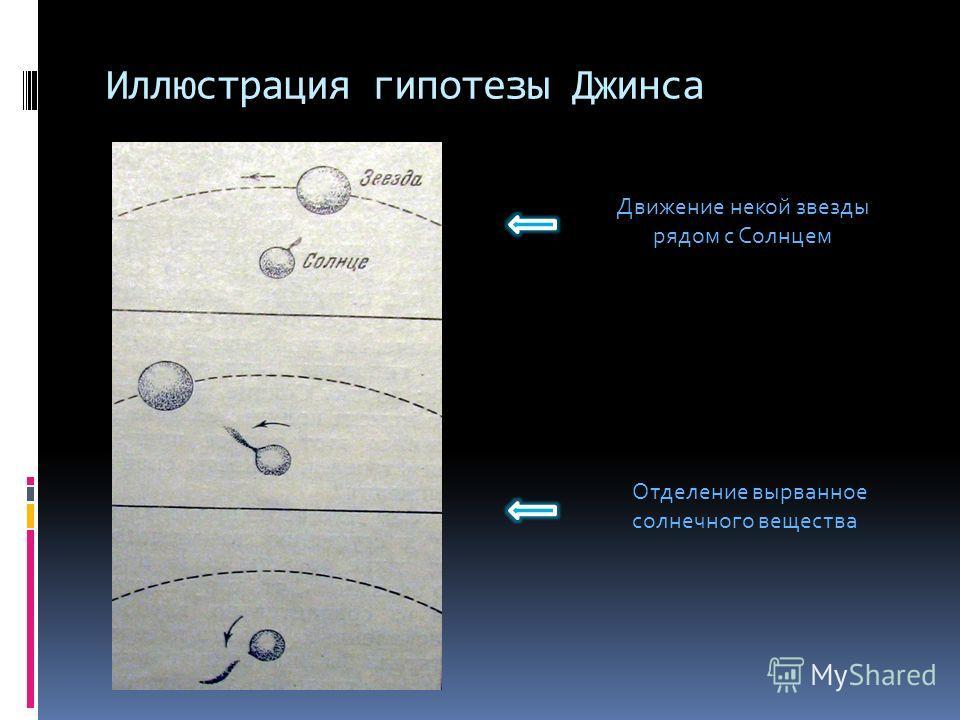 Иллюстрация гипотезы Джинса Движение некой звезды рядом с Солнцем Отделение вырванное солнечного вещества