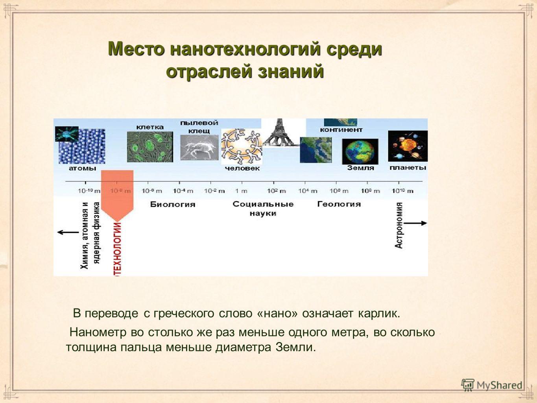 Место нанотехнологий среди отраслей знаний В переводе с греческого слово «нано» означает карлик. Нанометр во столько же раз меньше одного метра, во сколько толщина пальца меньше диаметра Земли.