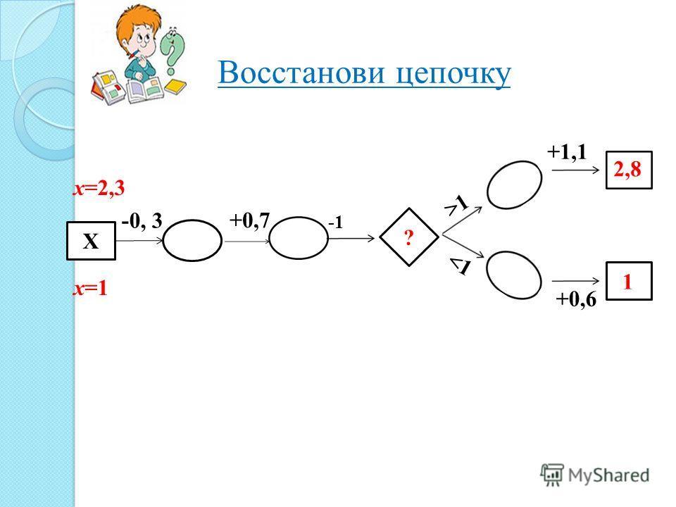 Восстанови цепочку Х -0, 3 +0,7 ? >1