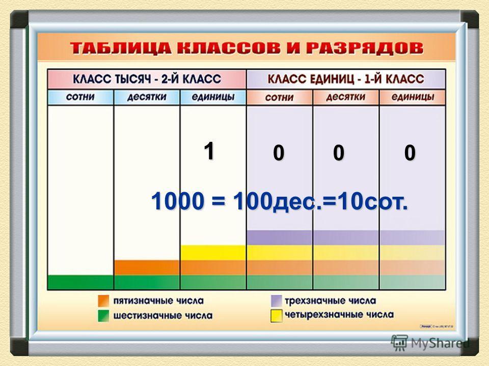 1 000 1000 = 100дес.=10сот.