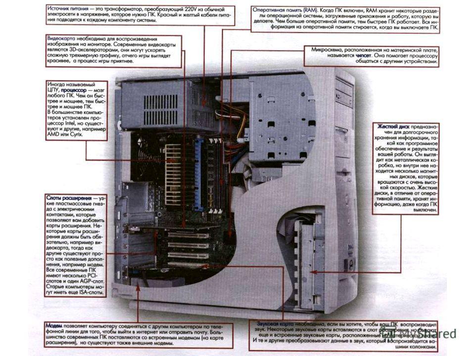Внутри системного блока располагаются следующие устройства: Микропроцессор; Микропроцессор; Внутренняя память; Внутренняя память; Дисководы (накопители) – устройства внешней памяти; Дисководы (накопители) – устройства внешней памяти; Системная шина;