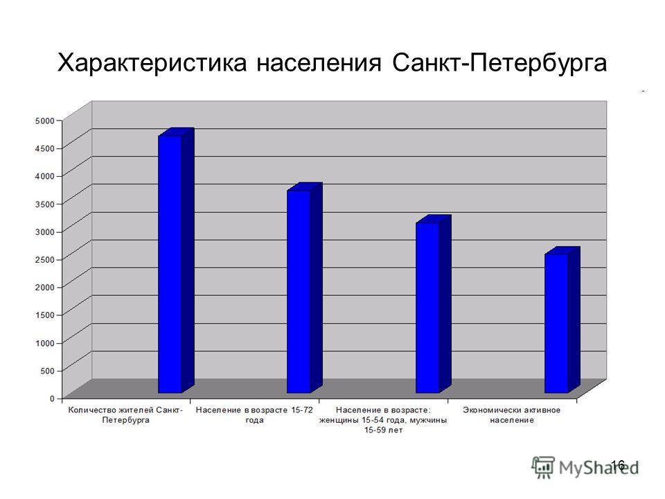 16 Характеристика населения Санкт-Петербурга