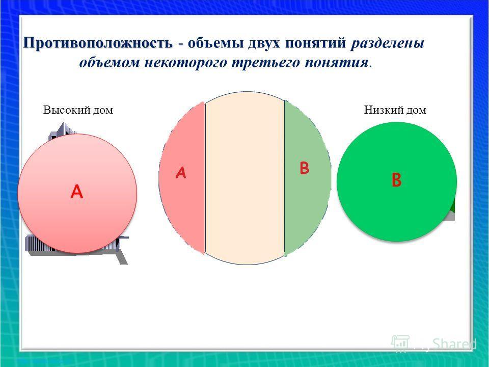 А А В В А В Противоположность- Противоположность - объемы двух понятий разделены объемом некоторого третьего понятия. Высокий домНизкий дом