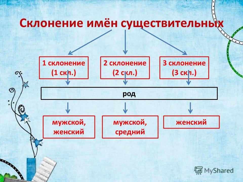 Склонение имён существительных 1 склонение (1 скл.) 2 склонение (2 скл.) 3 склонение (3 скл.) род мужской, женский мужской, средний женский
