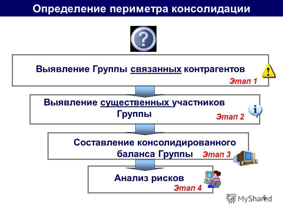 5 Определение периметра консолидации Выявление Группы связанных контрагентов Выявление существенных участников Группы Составление консолидированного баланса Группы Анализ рисков Этап 1 Этап 2 Этап 3 Этап 4