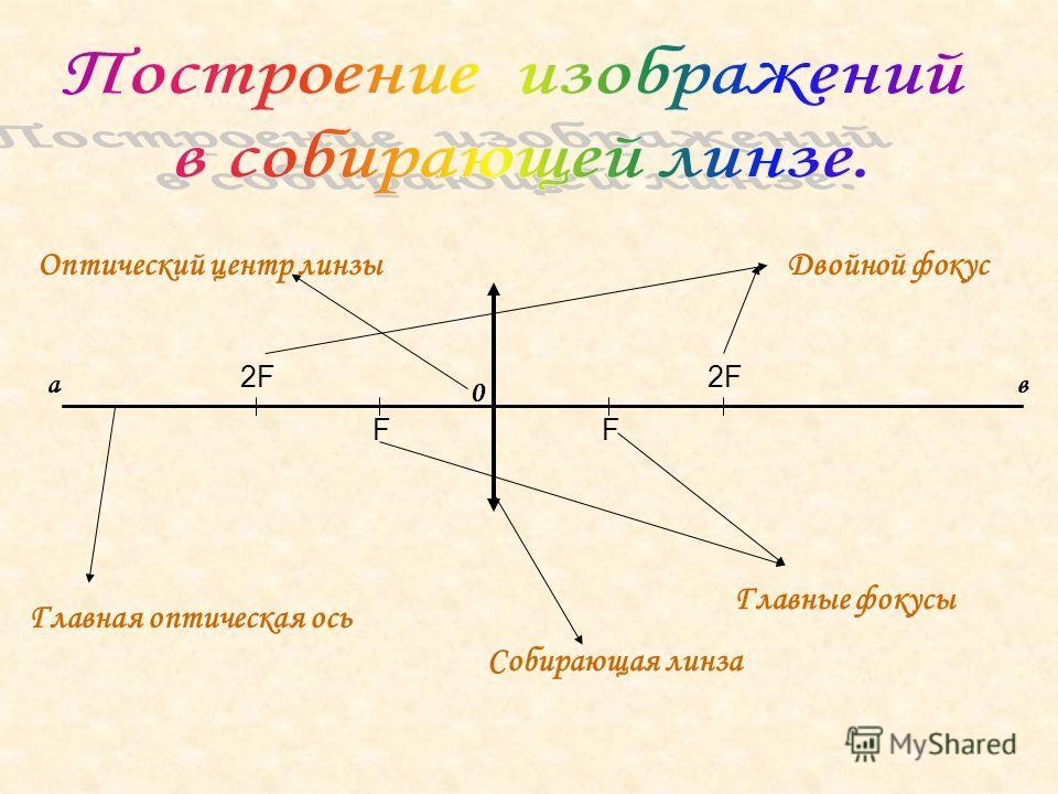 Главная оптическая ось Собирающая линза FF Главные фокусы 2F Двойной фокус ав 0 Оптический центр линзы