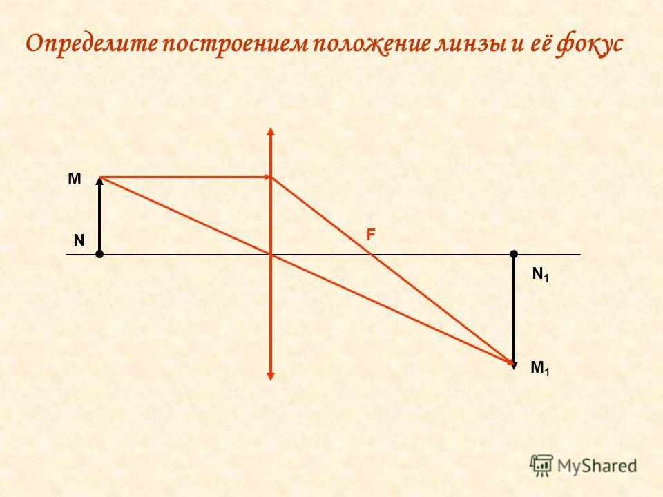 М N M1M1 N1N1 F Определите построением положение линзы и её фокус
