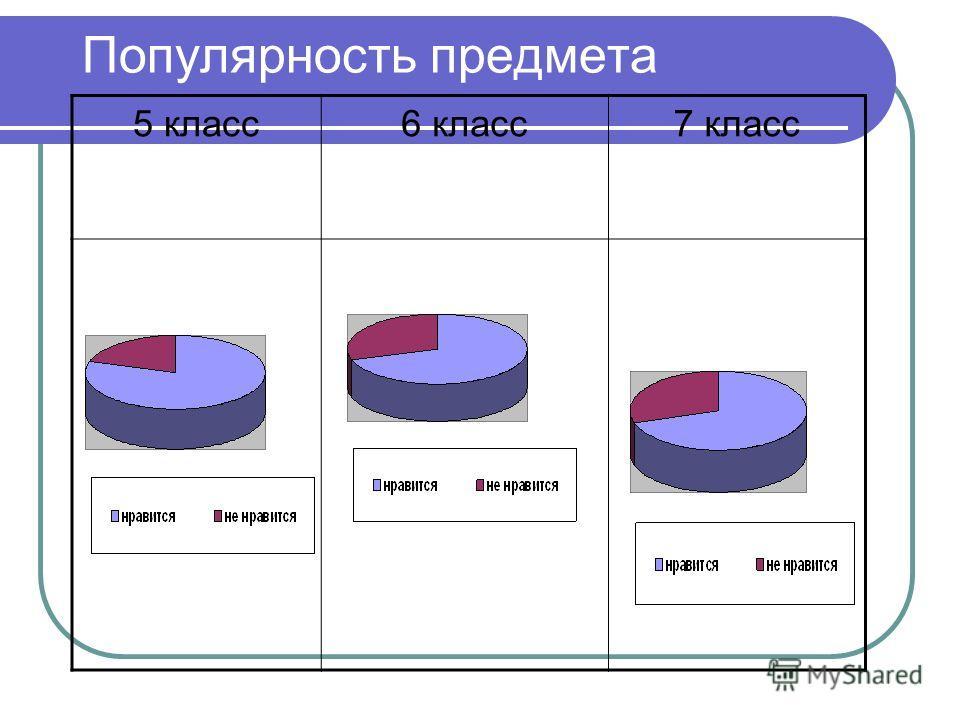 Популярность предмета 5 класс6 класс7 класс