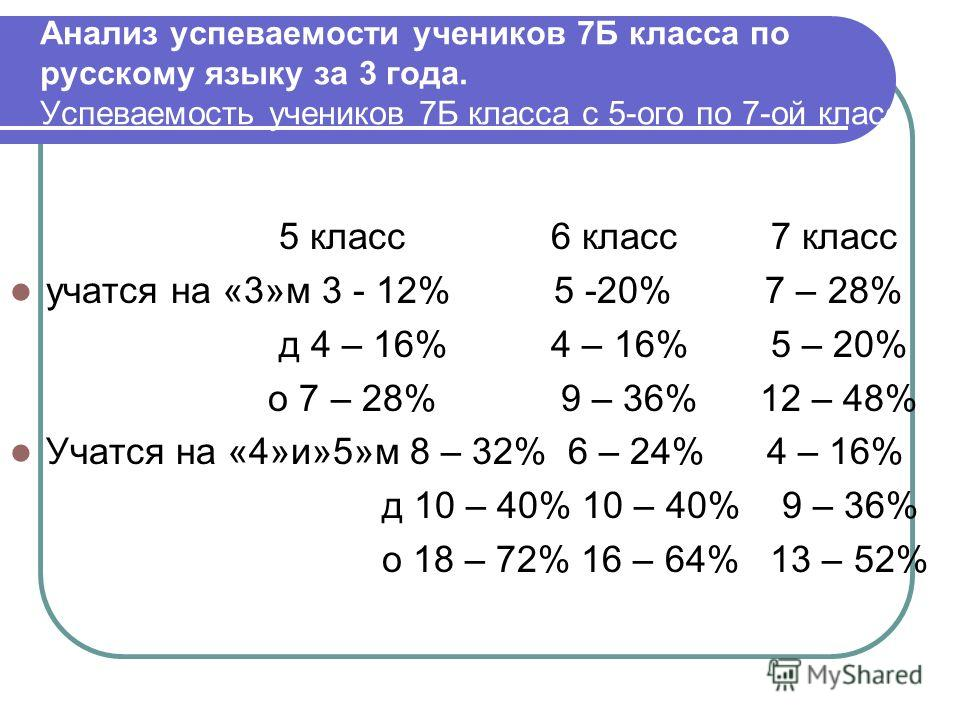 Анализ успеваемости учеников 7Б класса по русскому языку за 3 года. Успеваемость учеников 7Б класса с 5-ого по 7-ой класс. 5 класс 6 класс 7 класс учатся на «3»м 3 - 12% 5 -20% 7 – 28% д 4 – 16% 4 – 16% 5 – 20% о 7 – 28% 9 – 36% 12 – 48% Учатся на «4