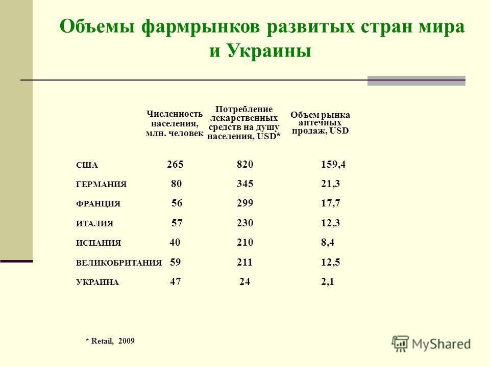 Объемы фармрынков развитых стран мира и Украины США 265 820159,4 ГЕРМАНИЯ 80 34521,3 ФРАНЦИЯ 56 29917,7 ИТАЛИЯ 57 23012,3 ИСПАНИЯ 40 2108,4 ВЕЛИКОБРИТАНИЯ 59 21112,5 УКРАИНА 47 242,1 Численность населения, млн. человек Потребление лекарственных средс