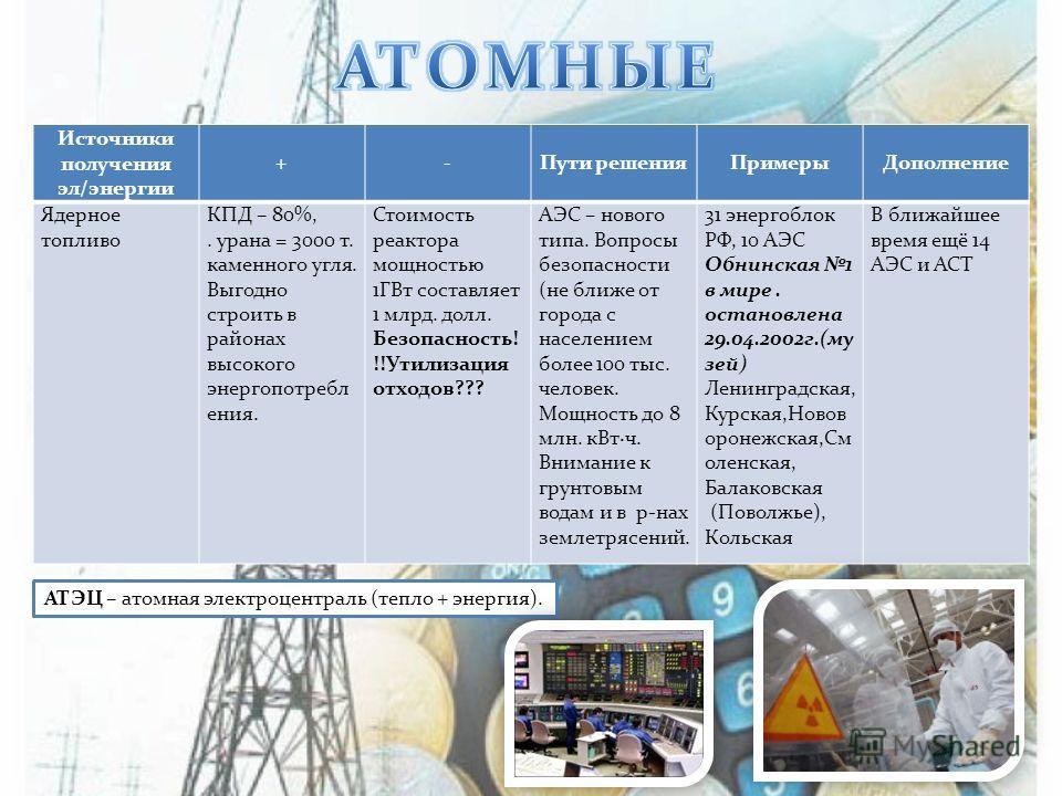 Источники получения эл/энергии +-Пути решенияПримерыДополнение Ядерное топливо КПД – 80%,. урана = 3000 т. каменного угля. Выгодно строить в районах высокого энергопотребл ения. Стоимость реактора мощностью 1ГВт составляет 1 млрд. долл. Безопасность!