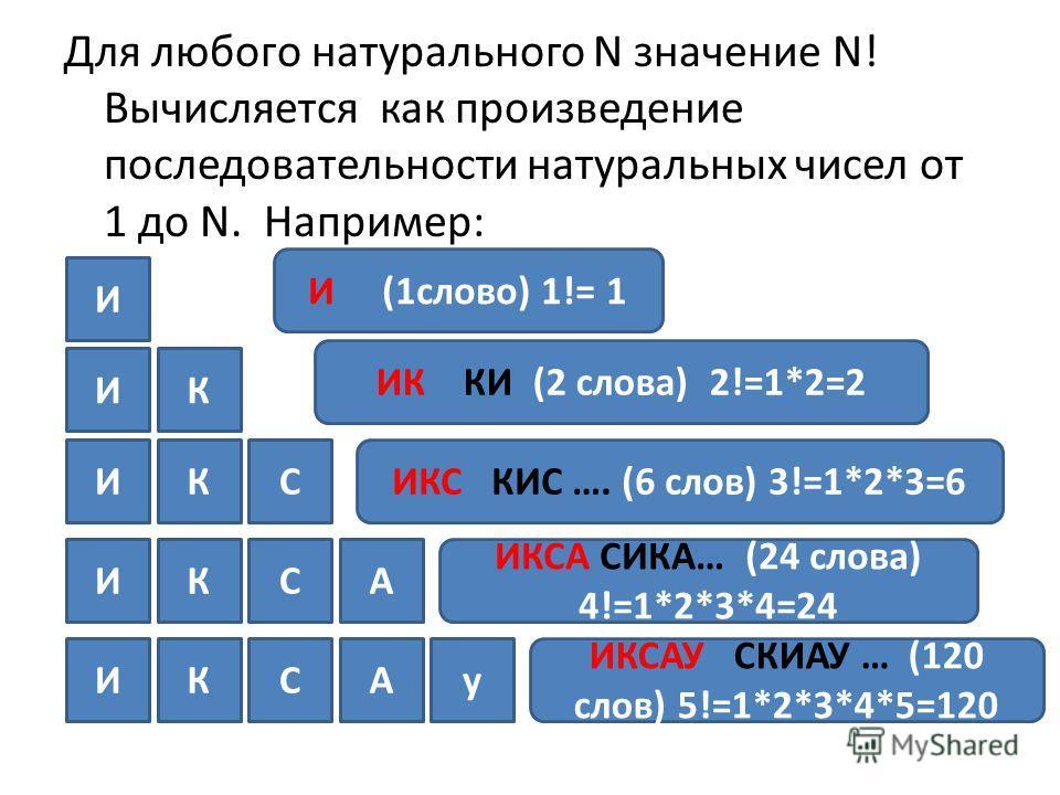 Для любого натурального N значение N! Вычисляется как произведение последовательности натуральных чисел от 1 до N. Например: ИК ИК КИ (2 слова) 2!=1*2=2 ИКСИКС КИС …. (6 слов) 3!=1*2*3=6 ИКСА ИКСА СИКА… (24 слова) 4!=1*2*3*4=24 ИКСАу ИКСАУ СКИАУ … (1