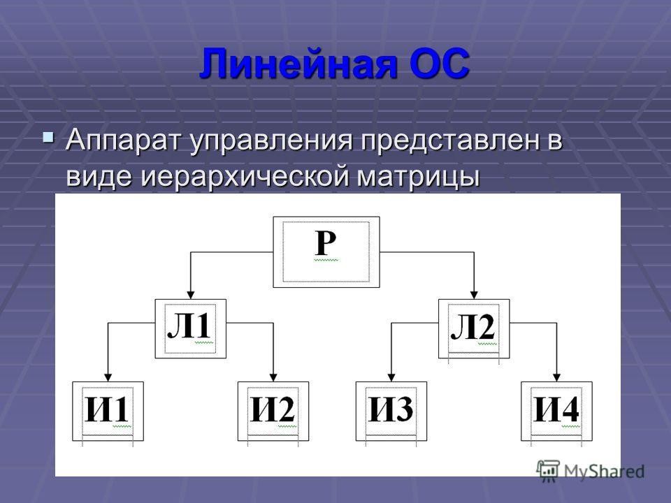 Линейная ОС Аппарат управления представлен в виде иерархической матрицы Аппарат управления представлен в виде иерархической матрицы