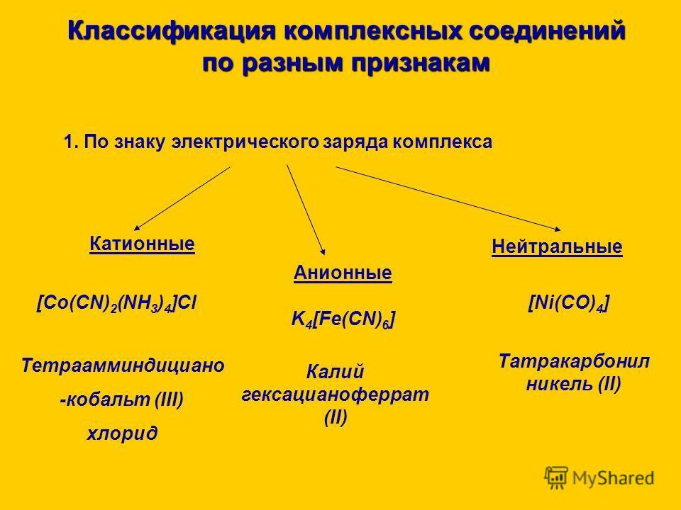 Классификация комплексных соединений по разным признакам 1. По знаку электрического заряда комплекса 2. Принадлежности к определённому классу соединений 3. Природе лигандов 4. Внутренней структуре комплексного соединения (число ядер; наличие циклов).