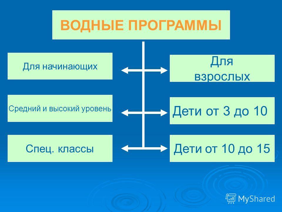 ВОДНЫЕ ПРОГРАММЫ Для начинающих Средний и высокий уровень Спец. классы Дети от 10 до 15 Дети от 3 до 10 Для взрослых