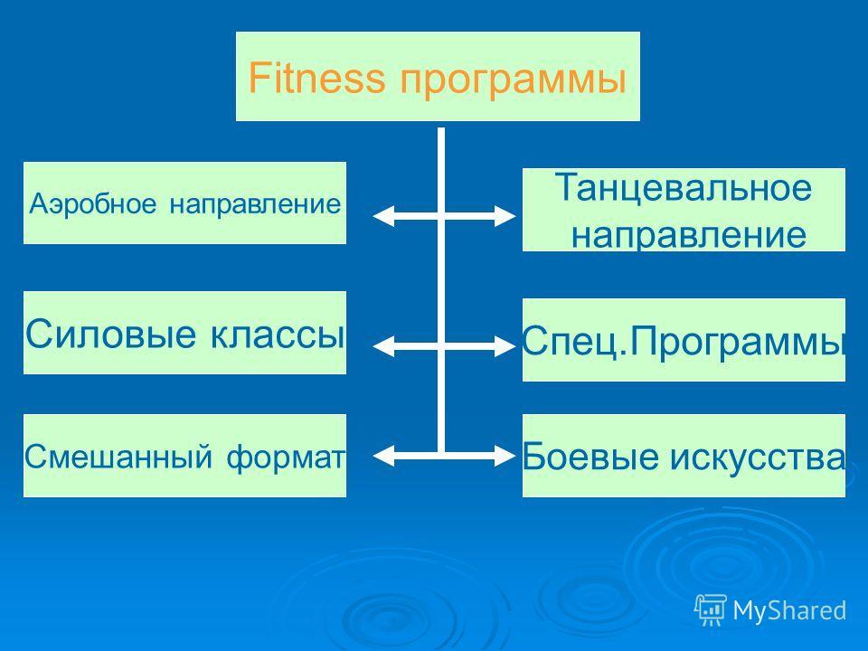 Fitness программы Аэробное направление Силовые классы Смешанный формат Боевые искусства Спец.Программы Танцевальное направление