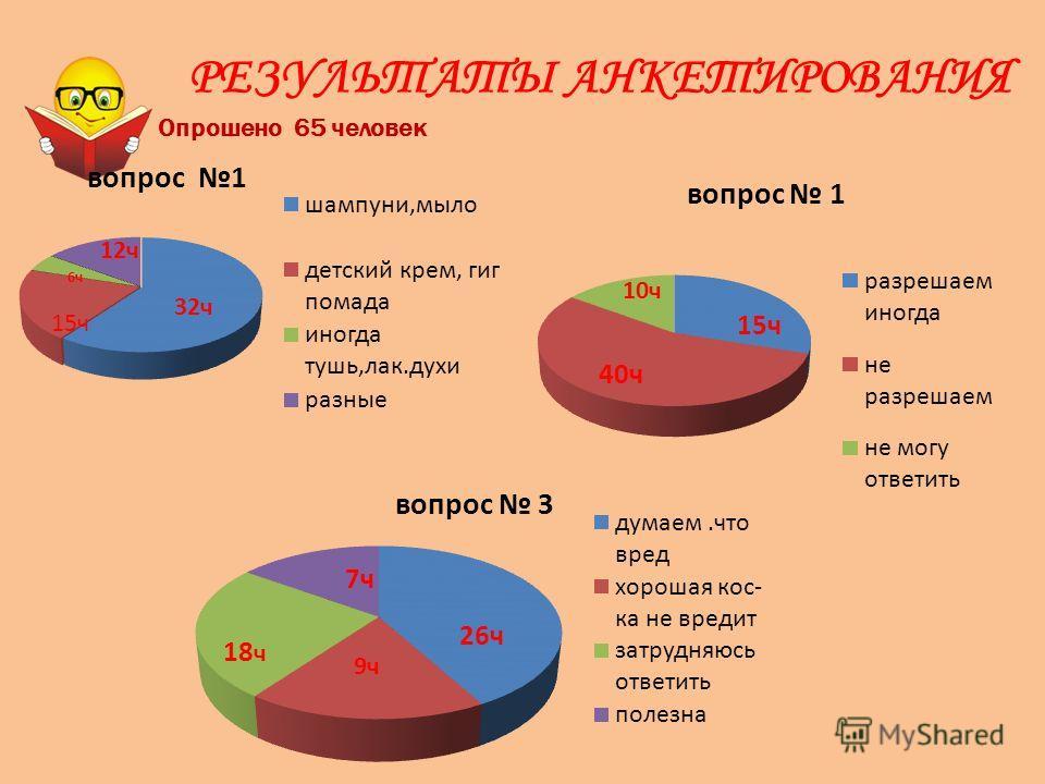 РЕЗУЛЬТАТЫ АНКЕТИРОВАНИЯ Опрошено 65 человек 32ч 15ч 12ч 40ч 15ч 10ч 18 ч 9ч 7ч