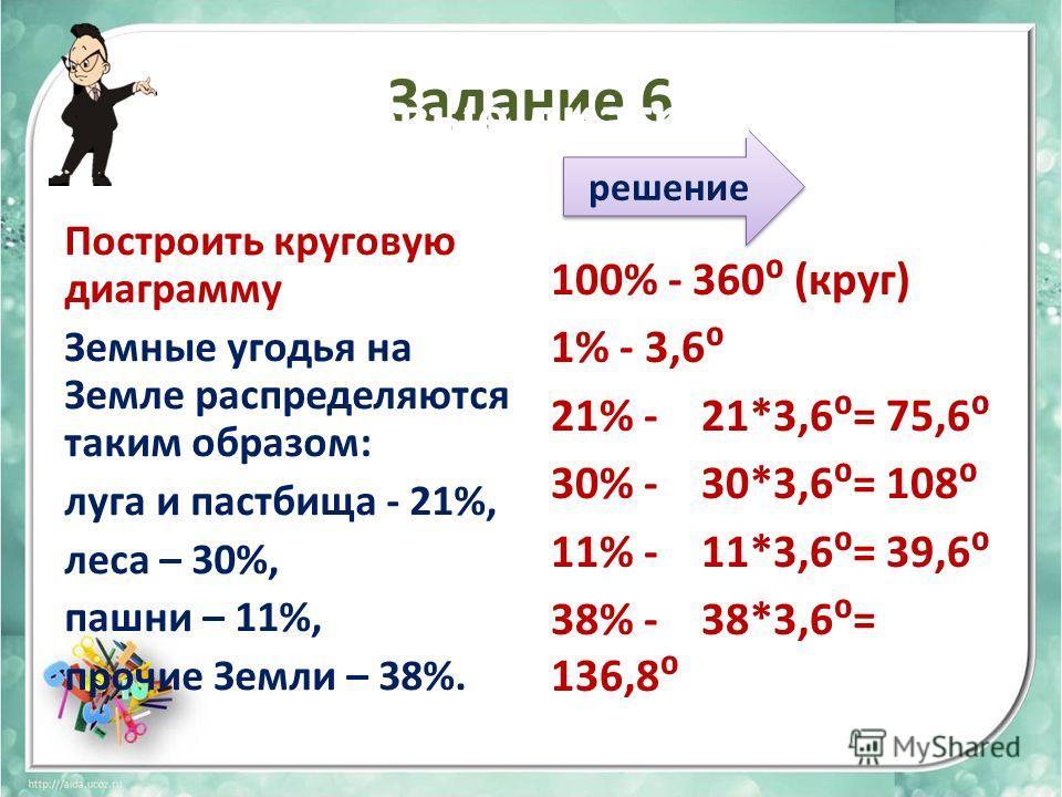 Задание 6 Построить круговую диаграмму Земные угодья на Земле распределяются таким образом: луга и пастбища - 21%, леса – 30%, пашни – 11%, прочие Земли – 38%. 100% - 360 (круг) 1% - 3,6 21% - 21*3,6= 75,6 30% - 30*3,6= 108 11% - 11*3,6= 39,6 38% - 3