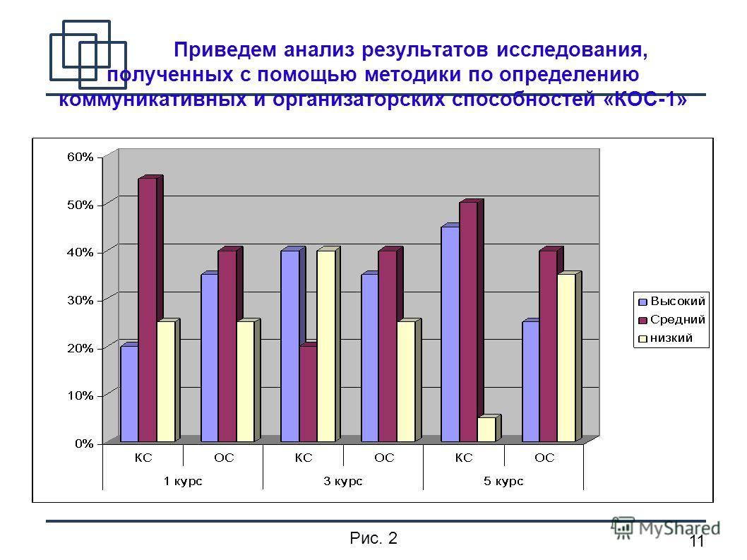 11 Приведем анализ результатов исследования, полученных с помощью методики по определению коммуникативных и организаторских способностей «КОС-1» Рис. 2