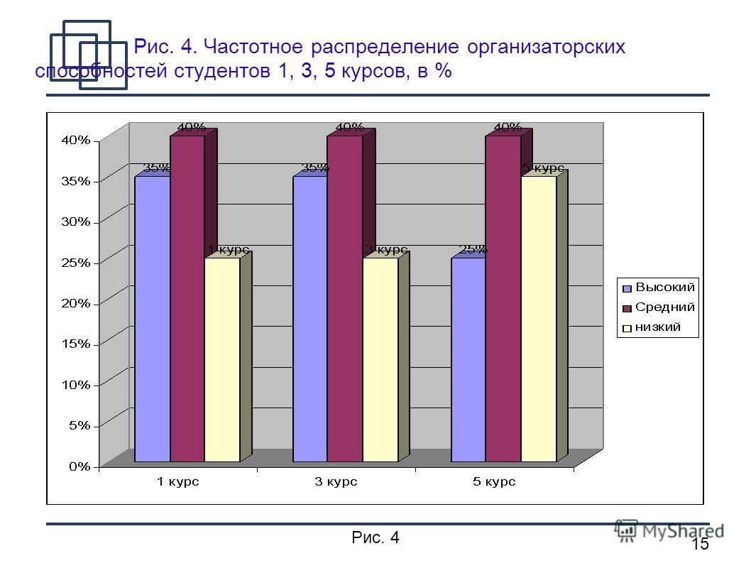 15 Рис. 4. Частотное распределение организаторских способностей студентов 1, 3, 5 курсов, в % Рис. 4