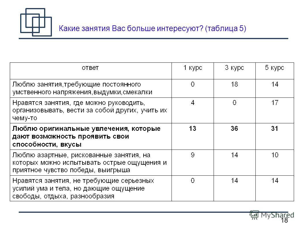 18 Какие занятия Вас больше интересуют? (таблица 5)