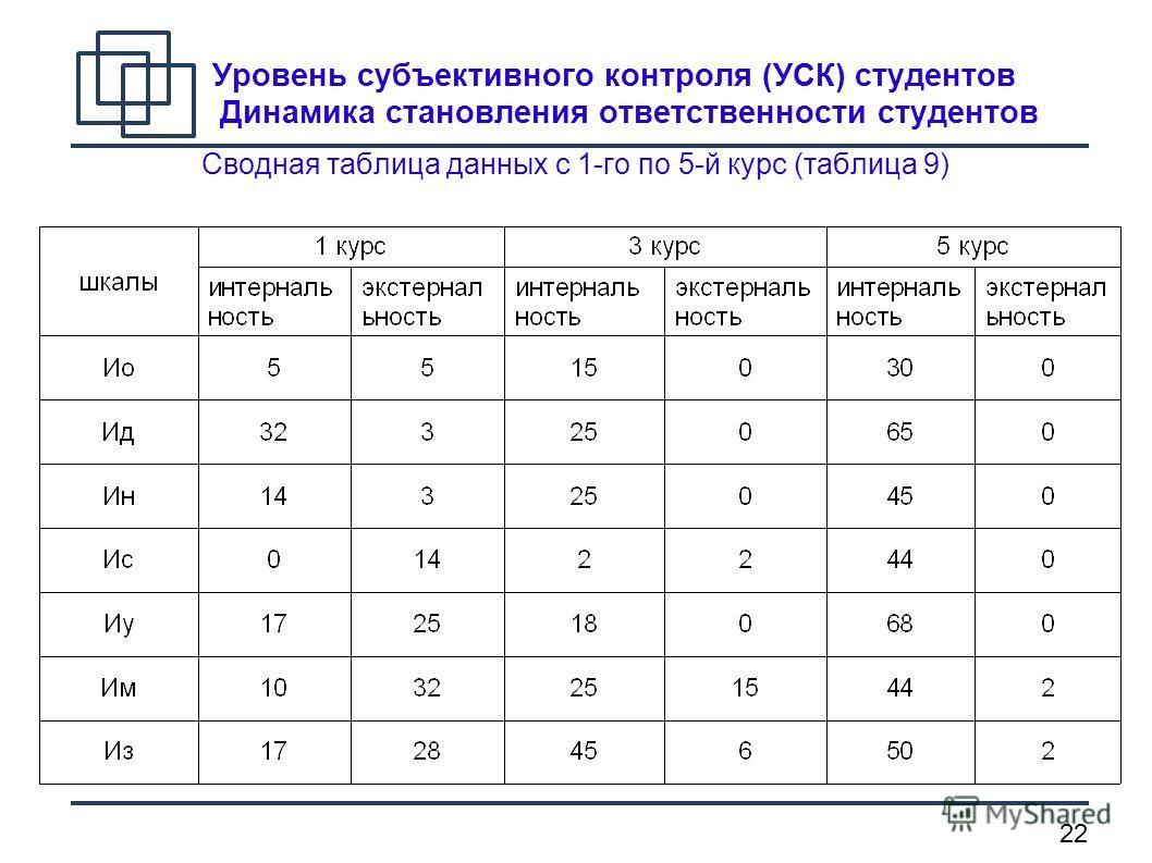 22 Уровень субъективного контроля (УСК) студентов Динамика становления ответственности студентов Сводная таблица данных с 1-го по 5-й курс (таблица 9)